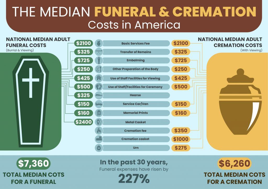 average cost for cremation