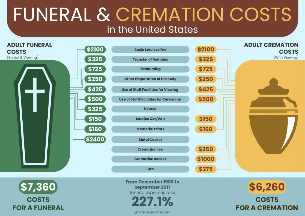 Burial Costs vs Cremation Costs