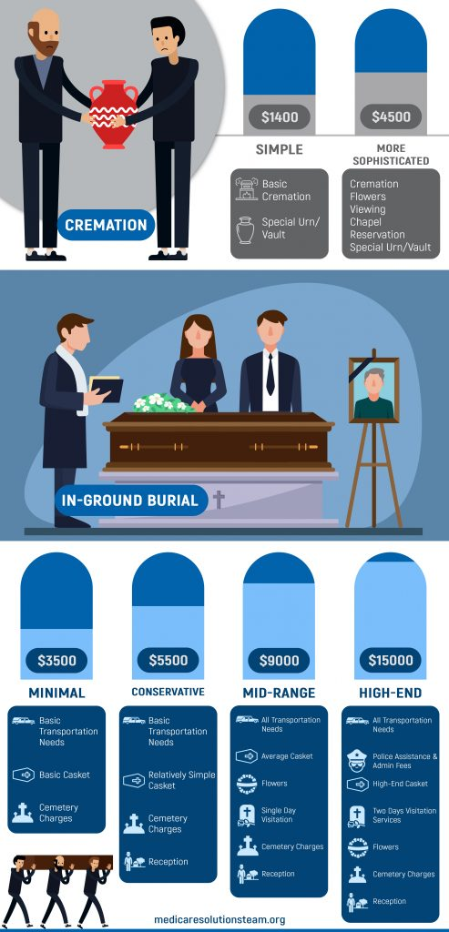 Cremation insurance policy