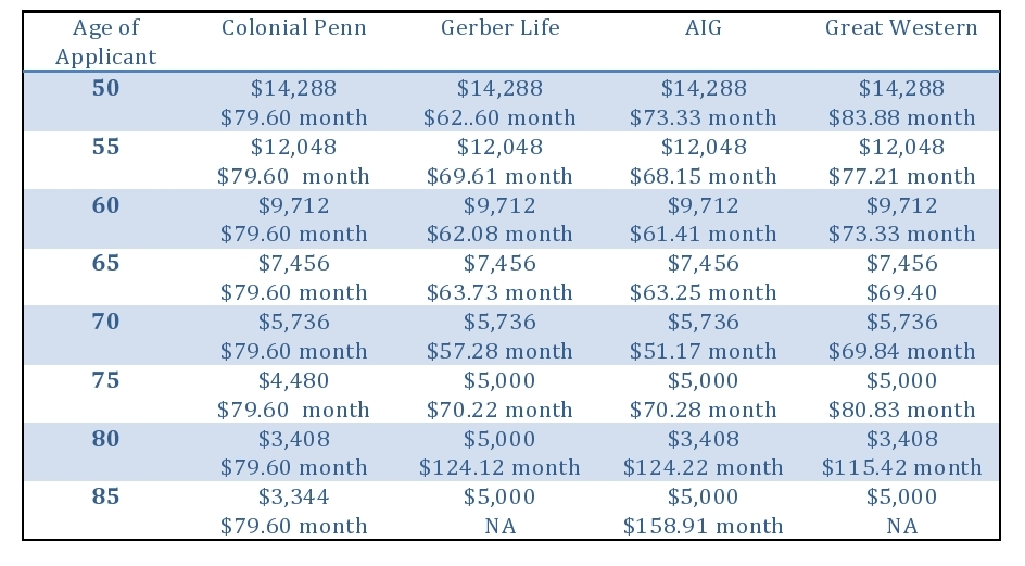 colonial penn rate comparisons
